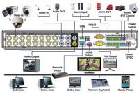 DVR LEA scheme